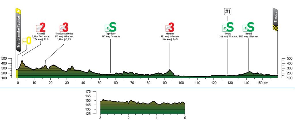 4. etapa Okolo Slovenska 2021 profil