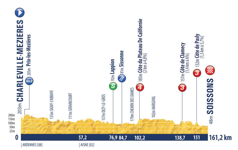 1. etapa Tour de l'Avenir 2021