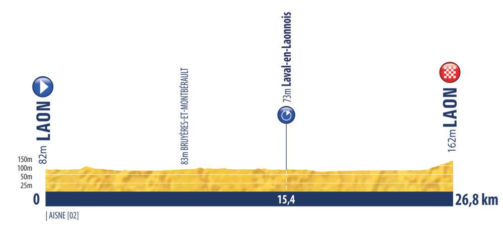 2. etapa Tour de l'Avenir 2021