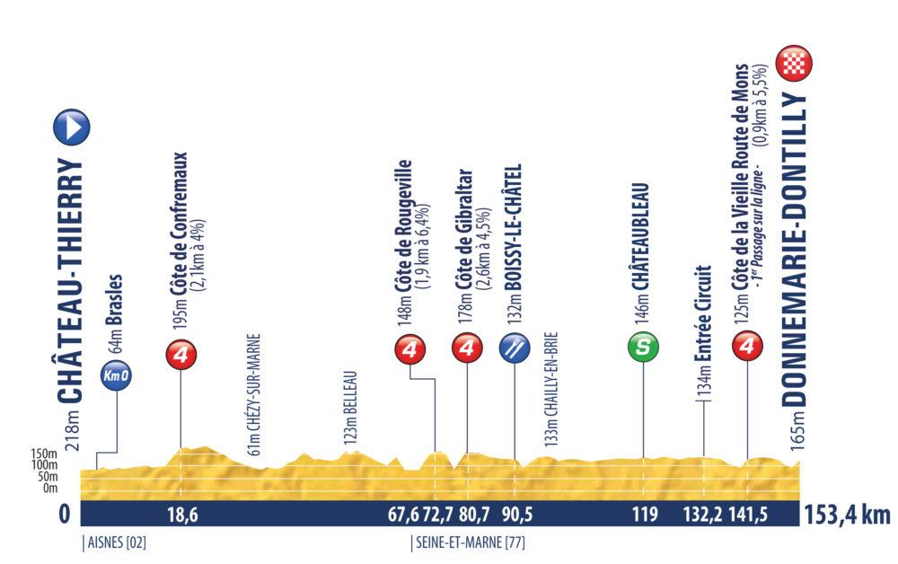 3. etapa Tour de l'Avenir 2021