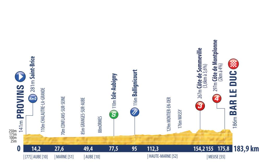 4. etapa Tour de l Avenir 2021