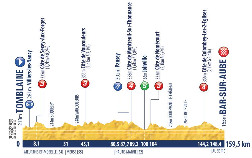 5. etapa Tour de l'Avenir 2021