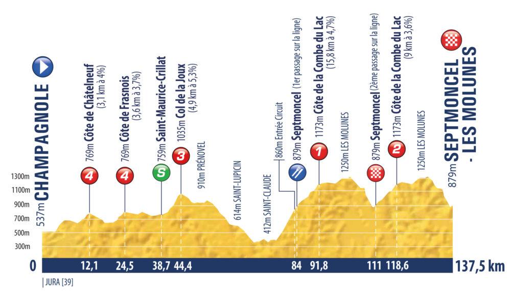6. etapa Tour de l'Avenir 2021