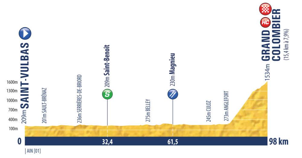 7. etapa Tour de l'Avenir 2021