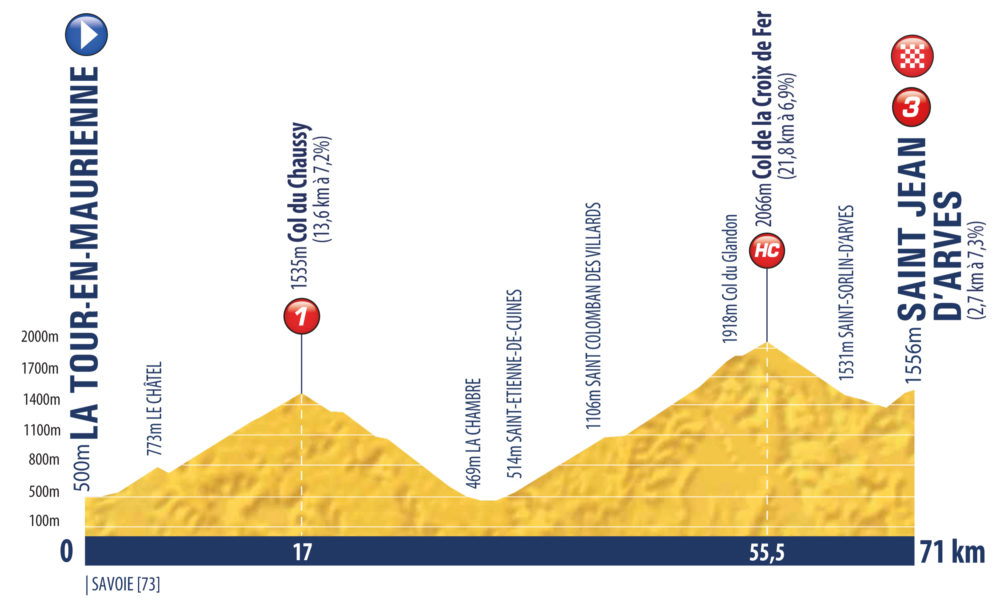 8. etapa Tour de l'Avenir 2021