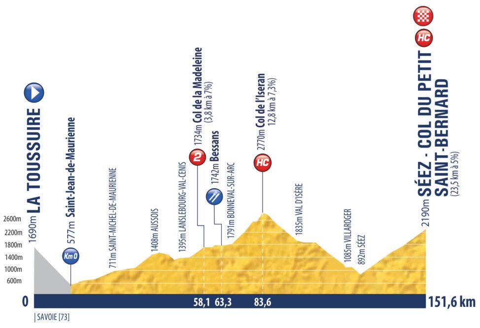 9. etapa Tour de l'Avenir 2021