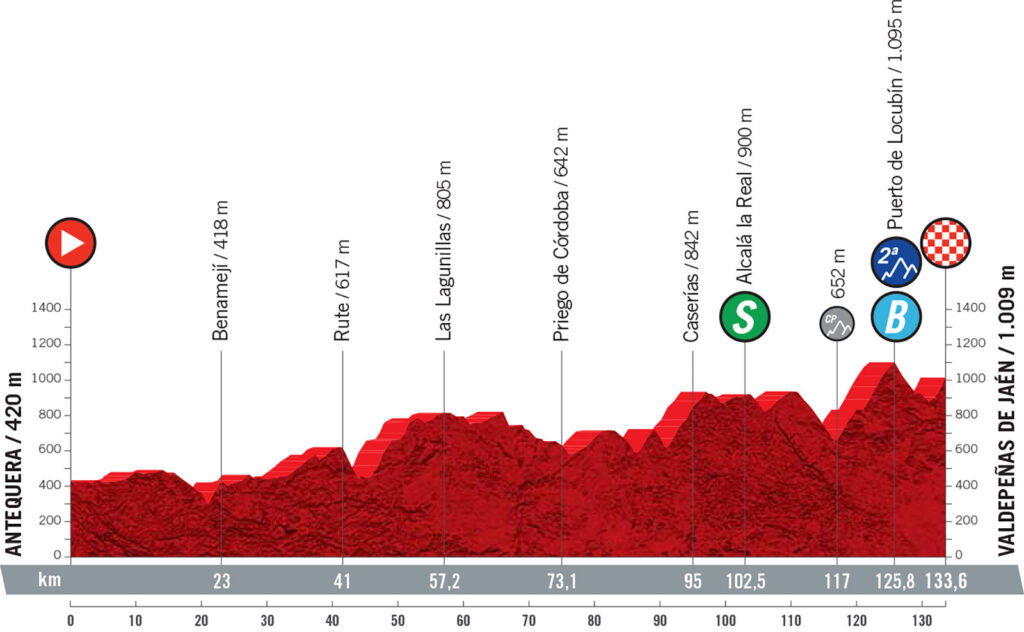 11. etapa Vuelta a Espaňa 2021