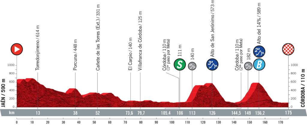 12. etapa Vuelta a Espaňa 2021
