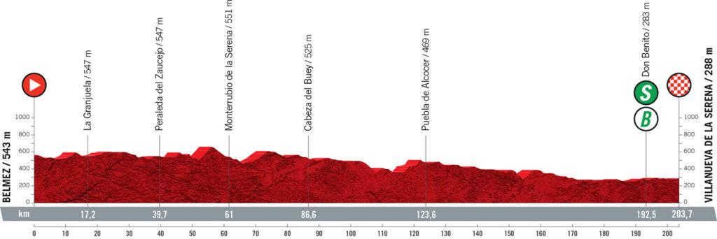 13. etapa Vuelta a Espaňa 2021
