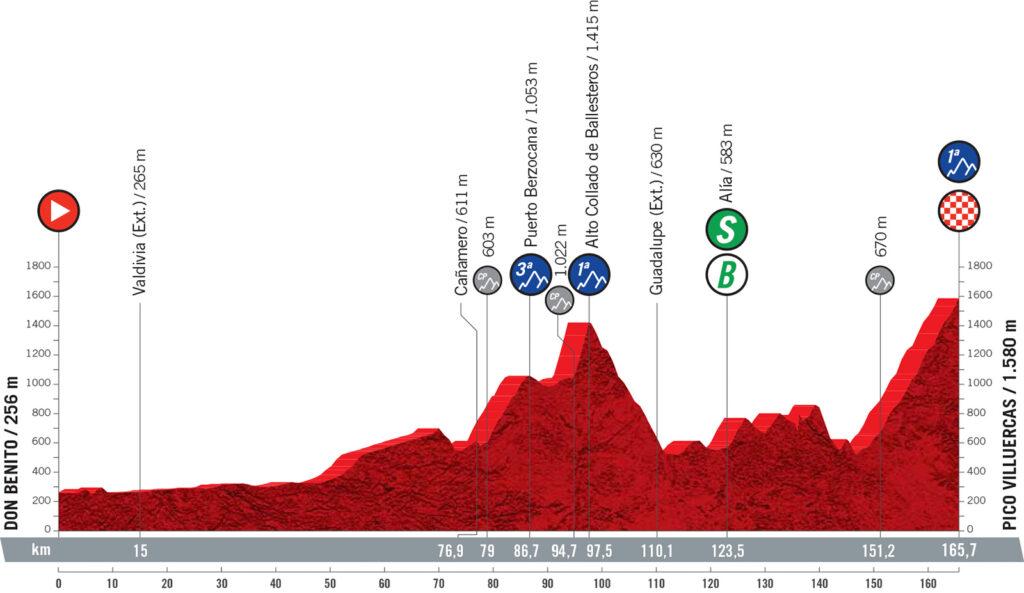 14. etapa Vuelta a Espaňa 2021