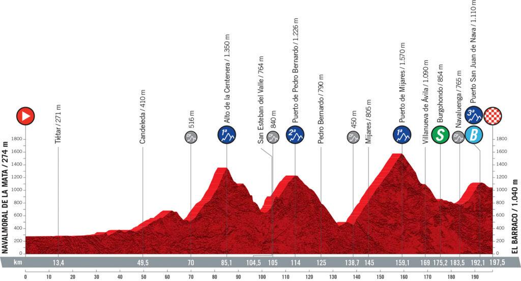 15. etapa Vuelta a Espaňa 2021