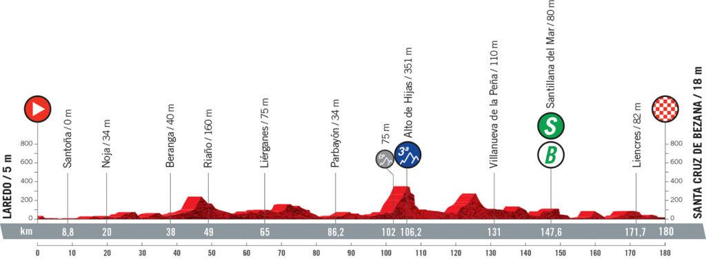 16. etapa Vuelta a Espaňa 2021