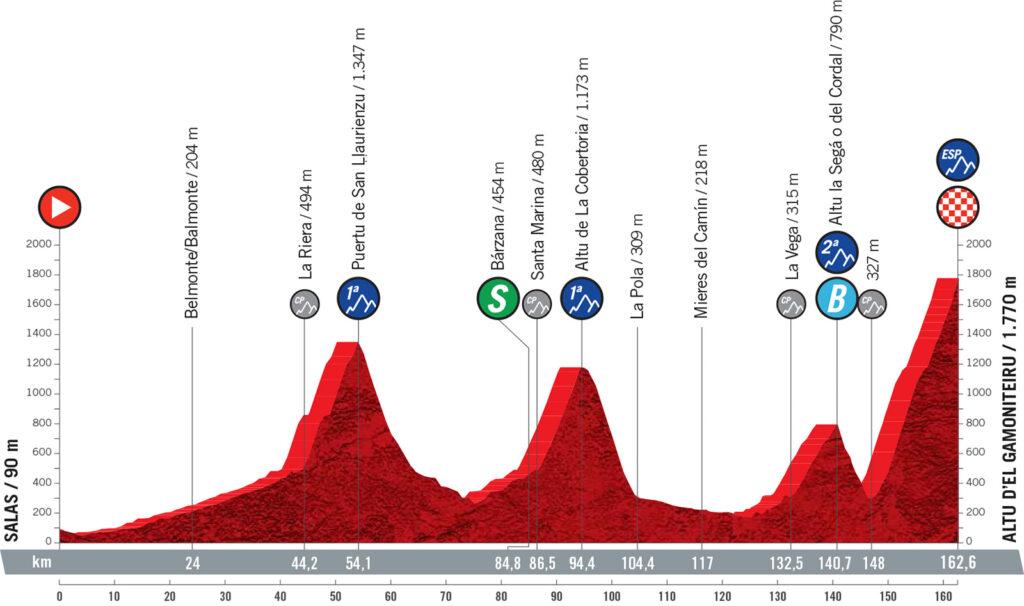 18. etapa Vuelta a Espaňa 2021