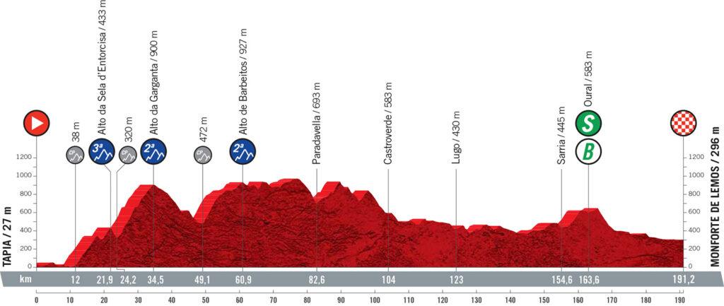 19. etapa Vuelta a Espaňa 2021