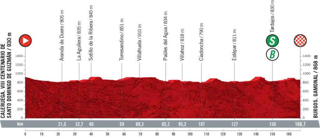 2. etapa Vuelta a Espaňa 2021