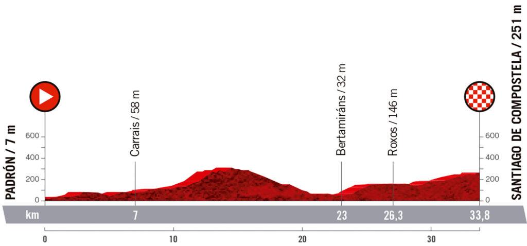 21. etapa Vuelta a Espaňa 2021