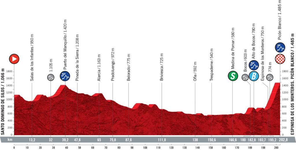 3. etapa Vuelta a Espaňa 2021