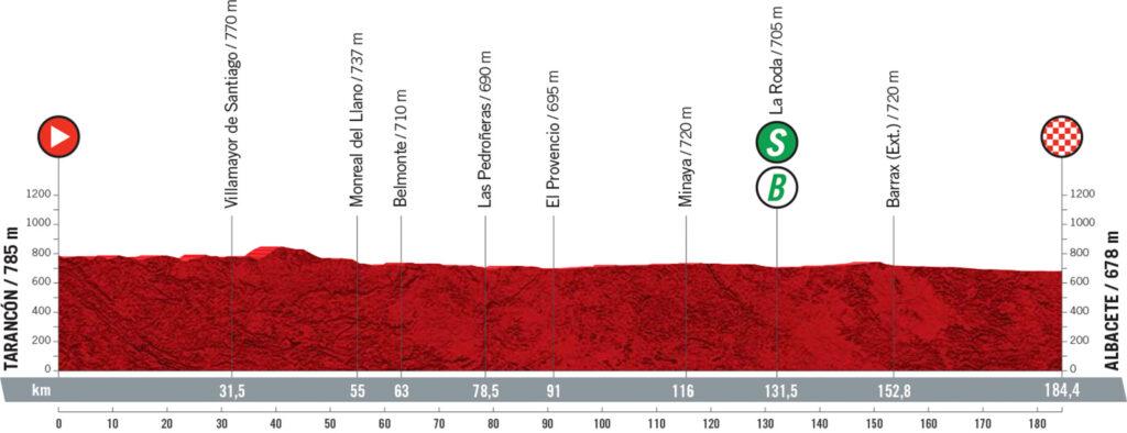 5. etapa Vuelta a Espaňa 2021