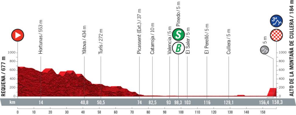 6. etapa Vuelta a Espaňa 2021