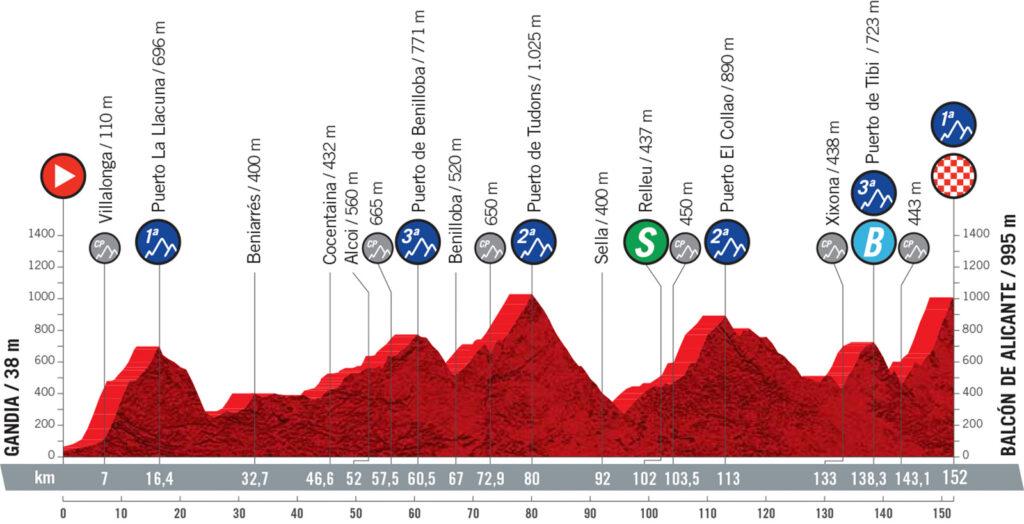 7. etapa Vuelta a Espaňa 2021