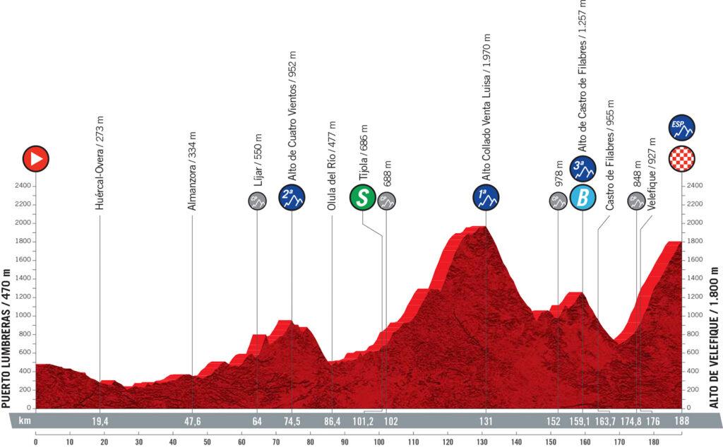 9. etapa Vuelta a Espaňa 2021
