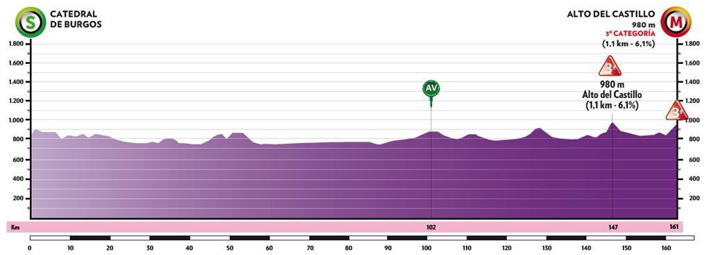 1. etapa Vuelta a Burgos 2021