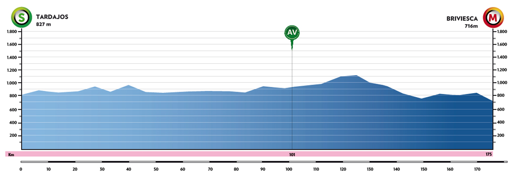 Profil 2. etapa Vuelta a Burgos 2021