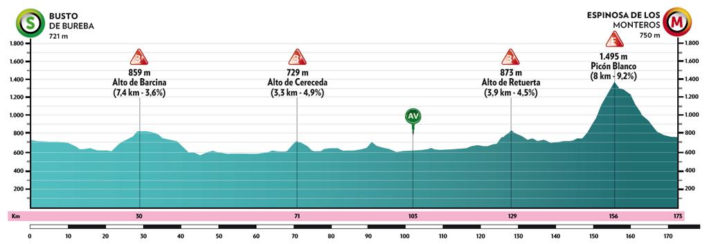 Profi3. etapa Vuelta a Burgos 2021