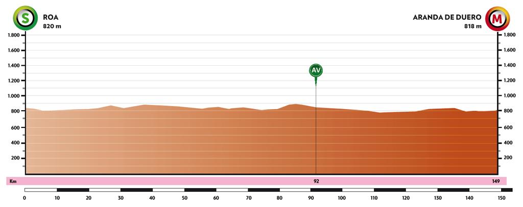 4. etapa Vuelta a Burgos 2021 profil