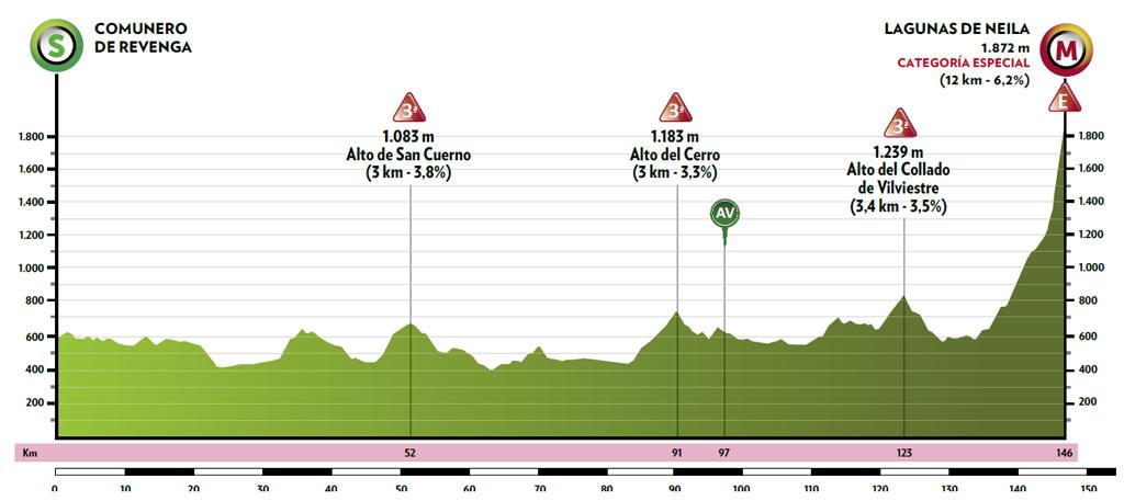 5. etapa Vuelta a Burgos 2021 profil