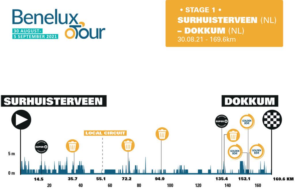1. etapa Benelux Tour 2021.