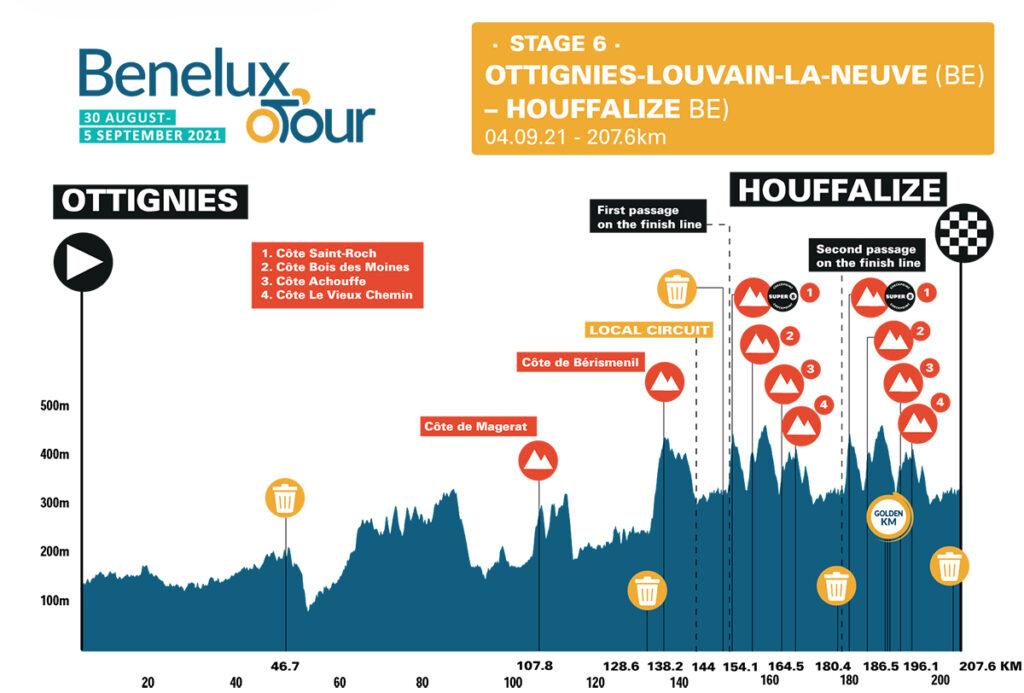 6. etapa Benelux Tour 2021