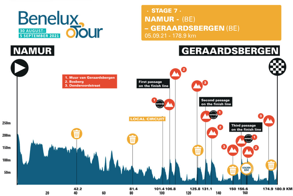 7. etapa Benelux Tour 2021
