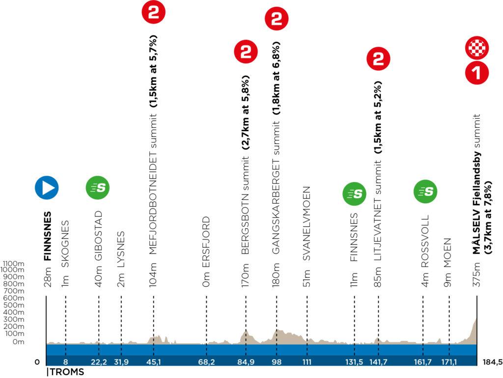 profil 3. etapy arctic race of norway