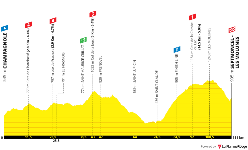 6. etapa Tour de l'Avenir 2021 profil