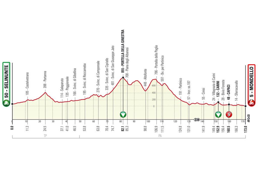 2. etapa Okolo Sicílie 2021