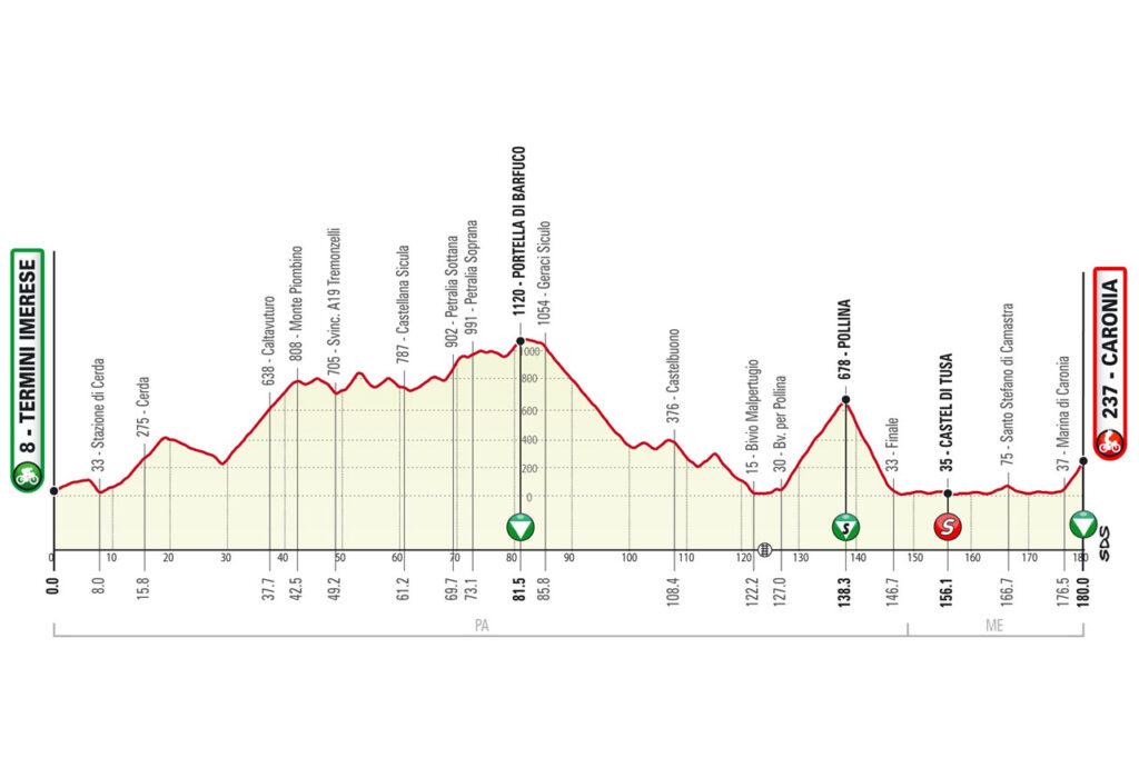 3. etapa Okolo Sicílie 2021