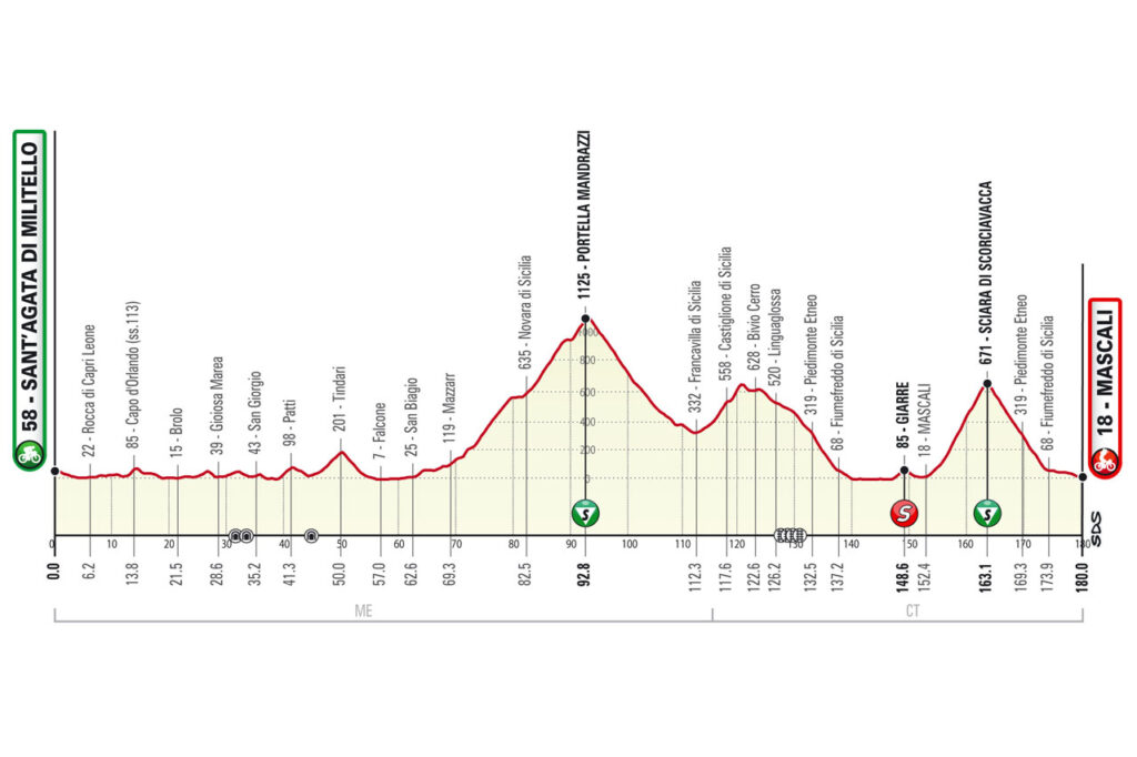 4. etapa Okolo Sicílie 2021