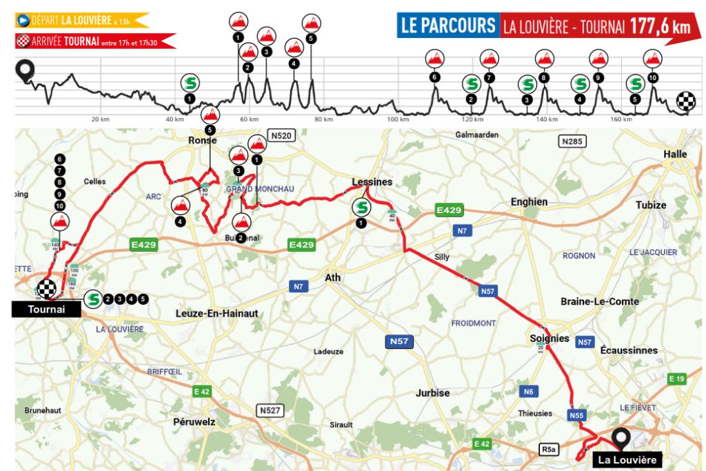 Eurometropole Tour 2021