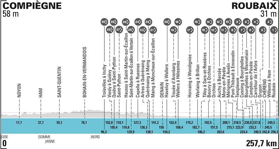 Paríž - Roubaix 2021 profil a sektory