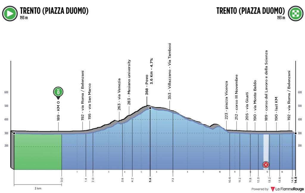 profil Majstrovstvá Európy Trentino 2021 okruh