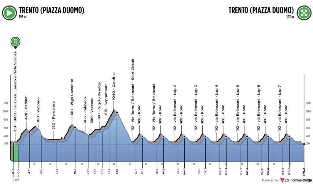 profil Majstrovstvá Európy v cestnej cyklistike 2021 Trentino