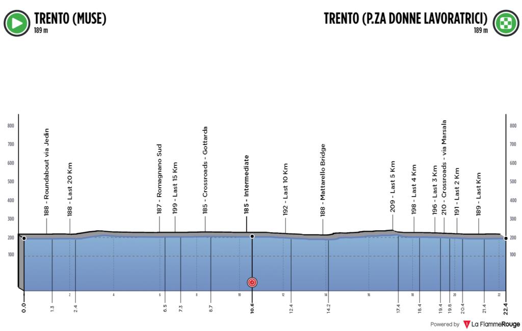 Časovka Majstrovstvá Európy v cyklistike 2021