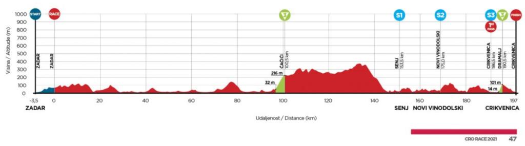 4. etapa Okolo Chorvátska 2021 Cro Race