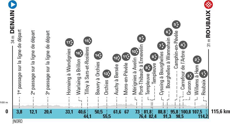 Paríž - Roubaix 2021 ženy profil